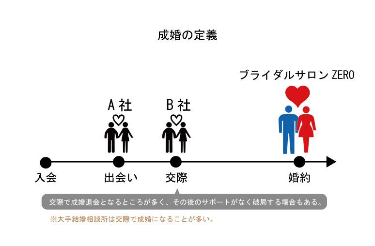 名古屋、愛知、岐阜、三重の結婚相談所ブライダルサロンZERO成婚の定義